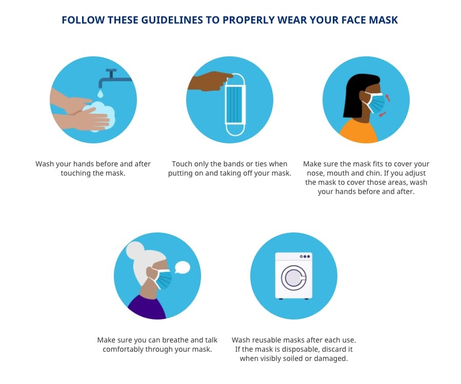 How to wear a face mask infographic