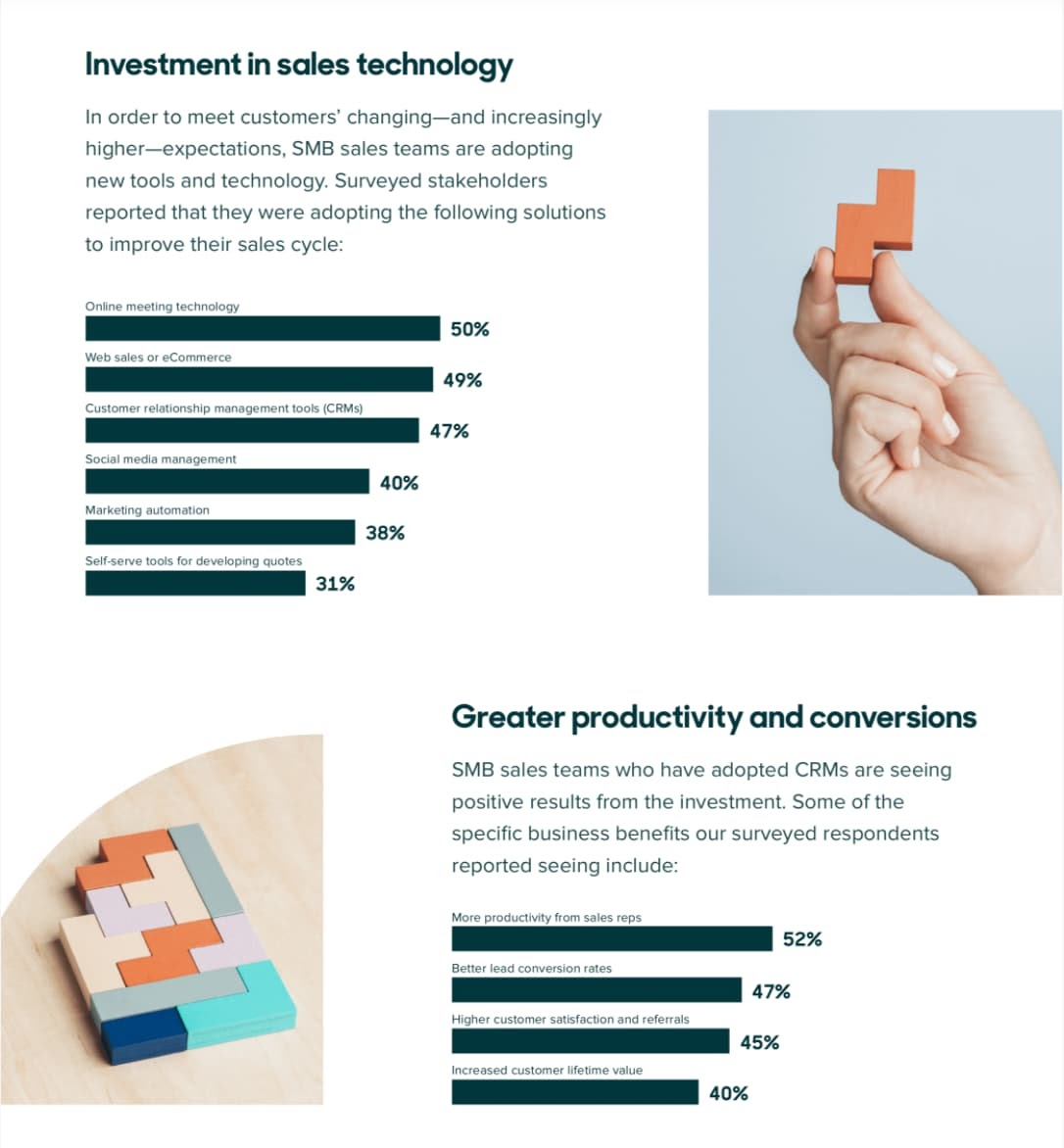 Infographic for SMB sales teams