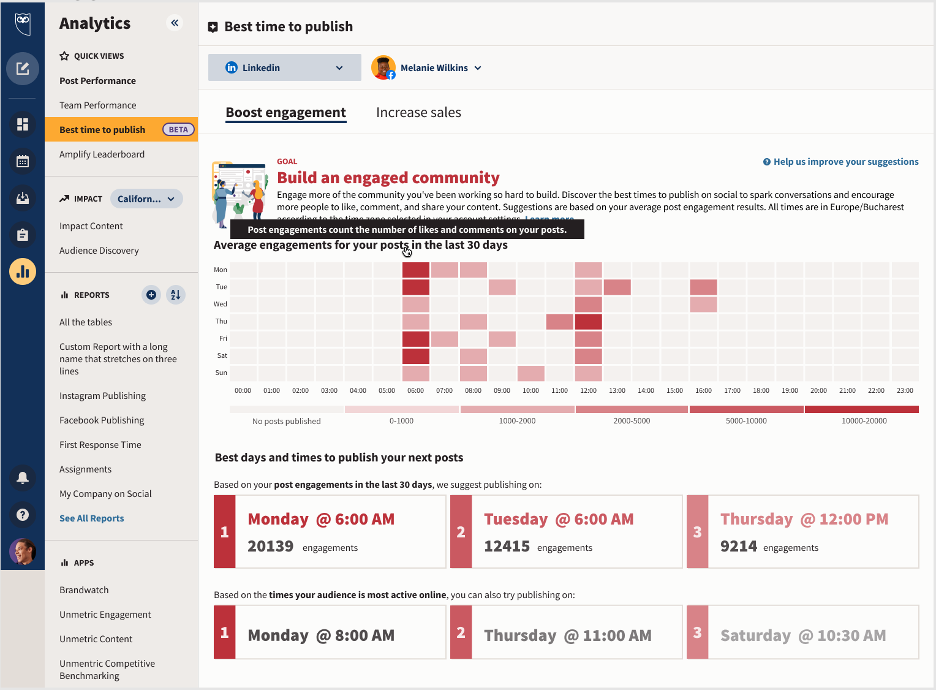 Hootsuite Analytics best time to post on social media tool