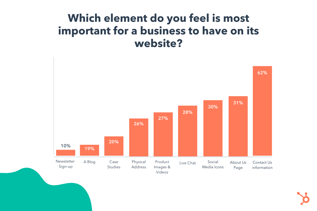 graph depicting the most important elements of a company website