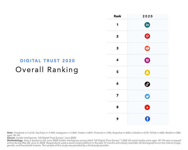 LinkedIn is the most trusted platform for 2020