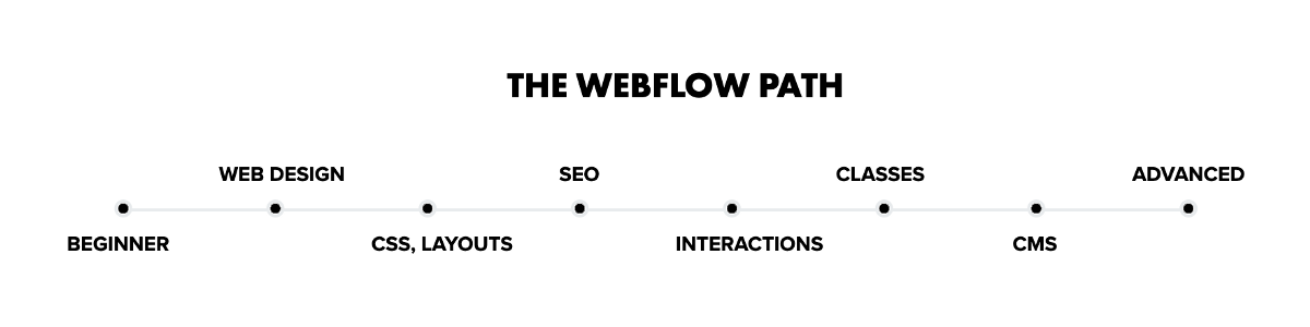 Learning Webflow, the definitive guide | by fernandocomet | Mar, 2021
