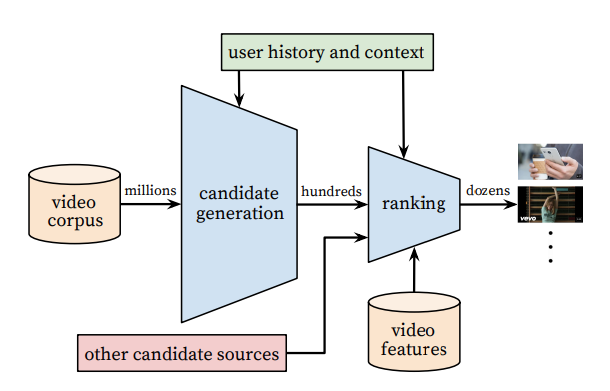YouTube deep learning funnel visualizing how users get tailored recommendations