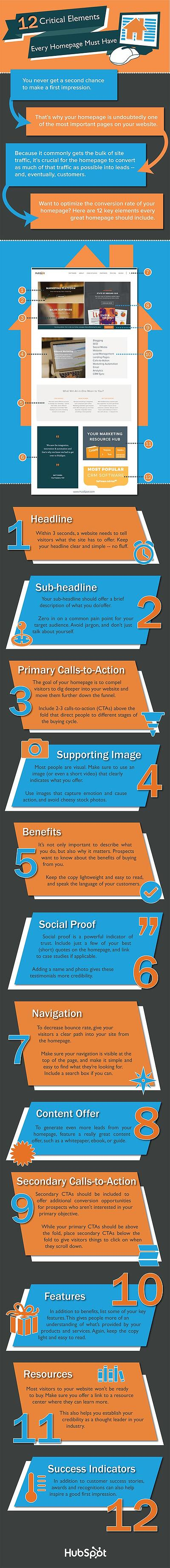 12 critical elements for a website homepage infographic