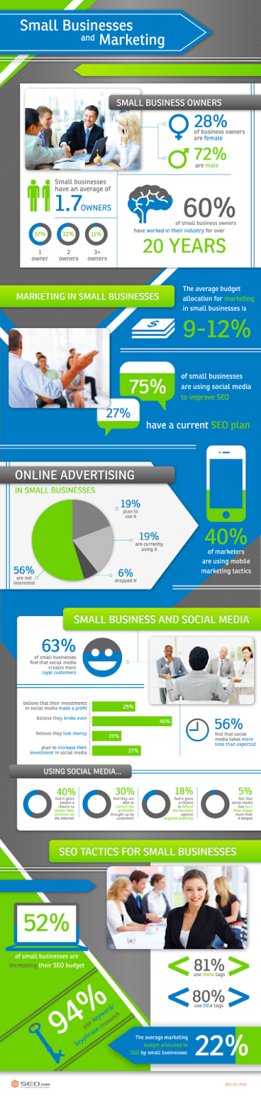 Small business marketing infographic.