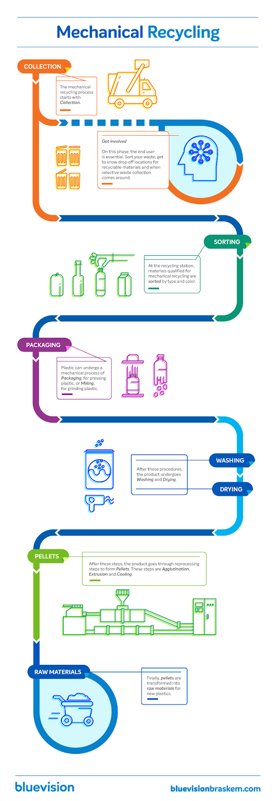 Process infographic on mechanical recycling.