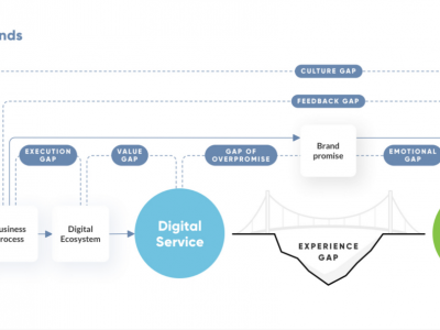 7 Blind Spots That Sabotage the User Experience   by UXDA   Financial UX Design   May, 2021