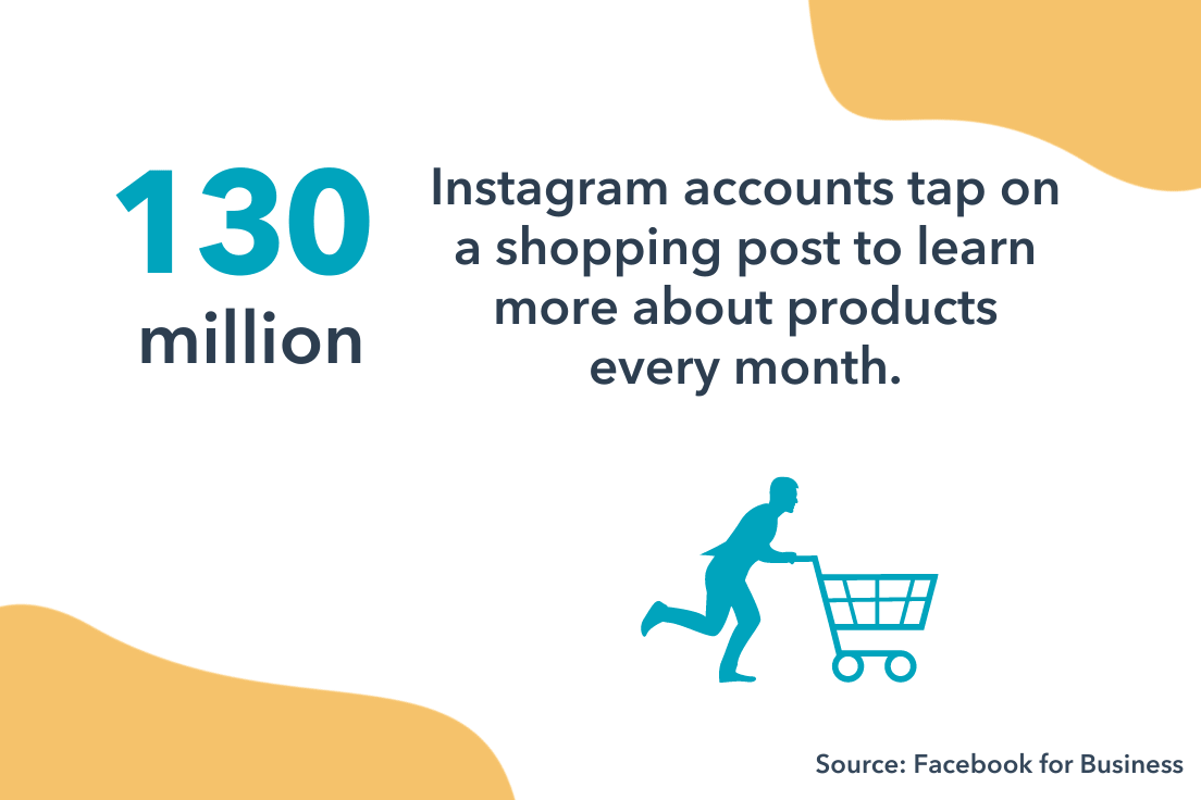 130 million instagram accounts tap on shopping posts to buy products.
