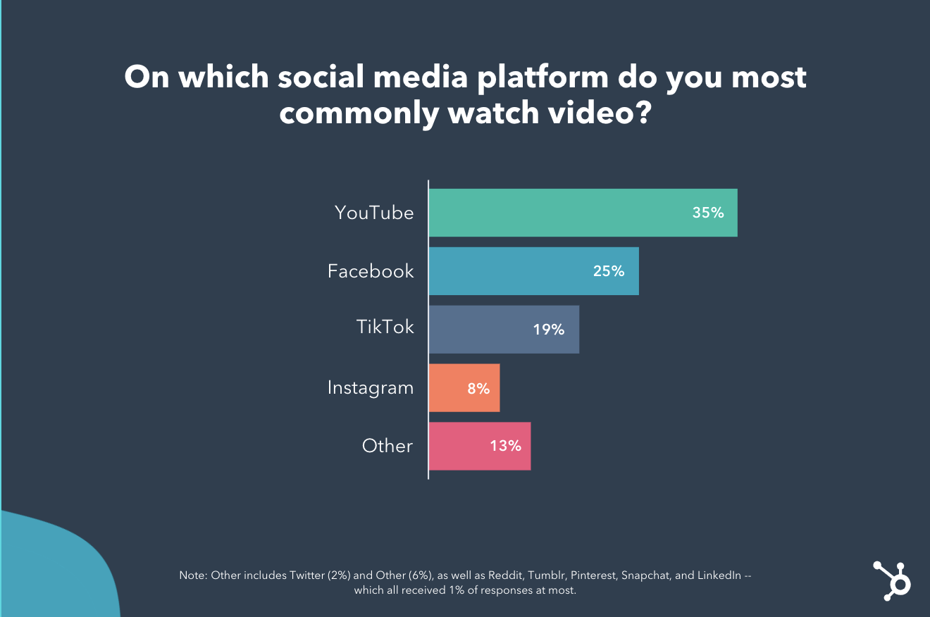 Youtube, Facebook, and TikTok are the go-to social media video platforms for consumers