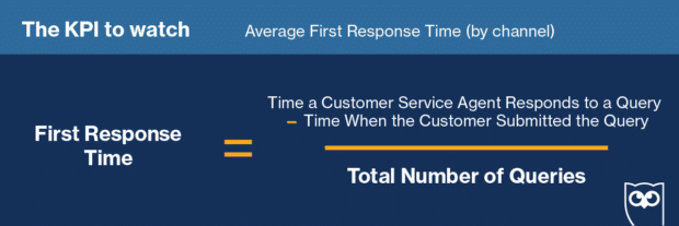 formula for calculating first response time