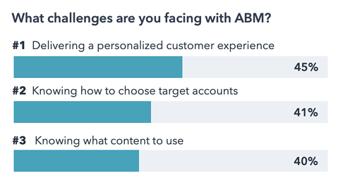 challenges marketers face with ABM
