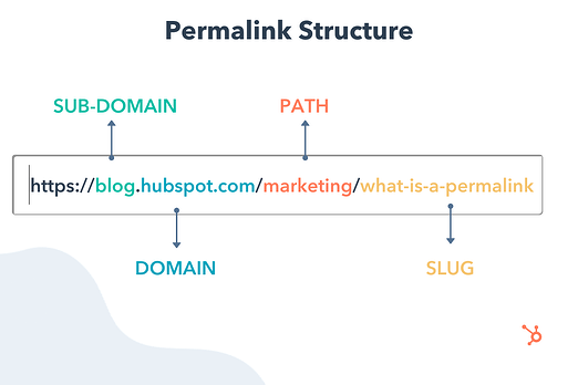 Permalink structure example