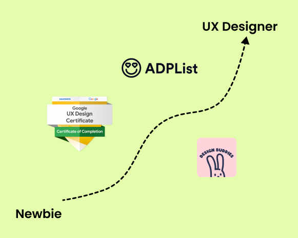 How would I start my UX journey, knowing what I know now.   by Pranjal Singh   Jul, 2021